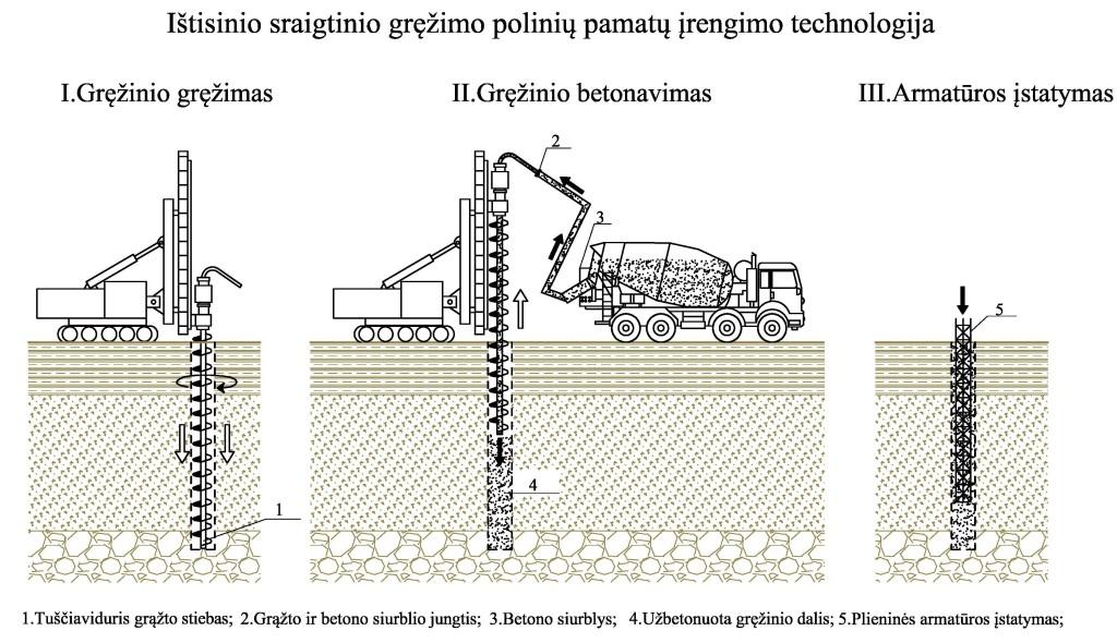 Pamatai123_technologija